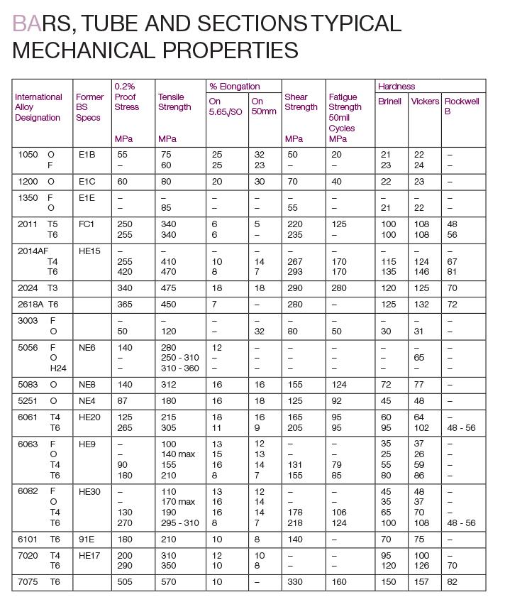BAR, TUBE MECHANICAL PROPERTIES